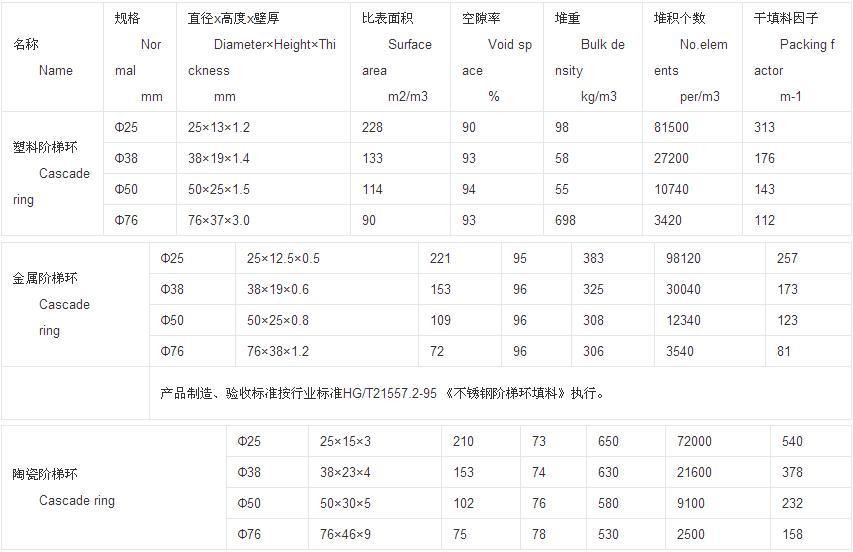 阶梯环技术指标1.JPG